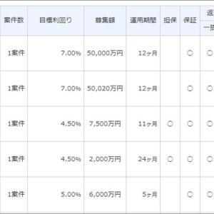 SAMURAI Fund鉄板日本保証ファンド募集中止がもたらす懸念