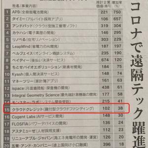 クラウドクレジット、日経新聞による企業価値評価は102億円、前年比38%増
