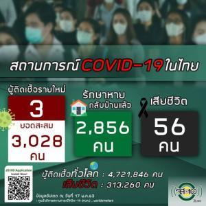 【世界の遊び場;総括】5月17日タイの新型コロナウイルス感染状況