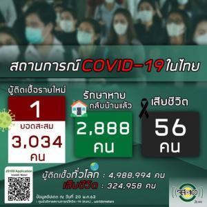【世界の遊び場;総括】5月20日 タイの新型コロナウイルス感染状況