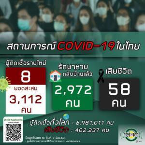【世界の遊び場;総括】6月7日 タイの新型コロナウイルス感染状況