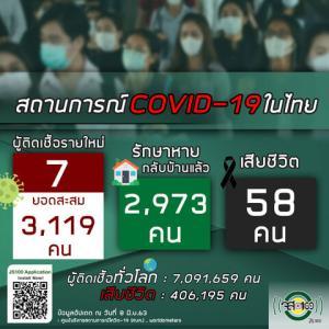 【世界の遊び場;総括】6月8日 タイの新型コロナウイルス感染状況