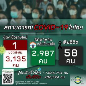 【世界の遊び場;総括】6月14日 タイの新型コロナウイルス感染状況