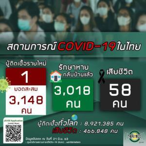 【世界の遊び場;総括】6月21日 タイの新型コロナウイルス感染状況