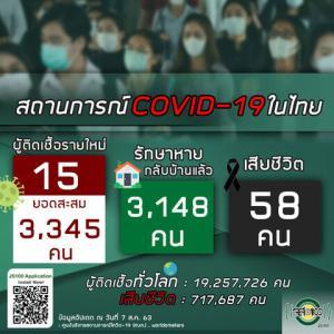 【世界の遊び場;総括】8月7日 タイの新型コロナウイルス感染者状況