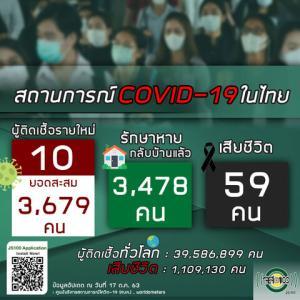 【世界の遊び場;総括】10月17日 タイの新型コロナウイルス感染者状況