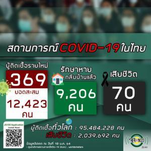 【世界の遊び場;総括】2021年01月18日 タイ及びアジア周辺諸国の新型コロナウイルス感染者状況