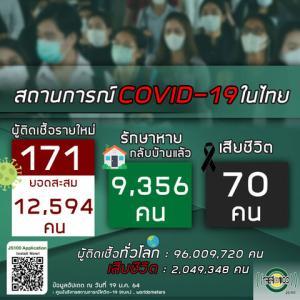 【世界の遊び場;総括】2021年01月19日 タイ及びアジア周辺諸国の新型コロナウイルス感染者状況