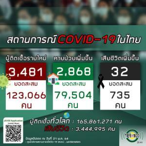 【世界の遊び場;総括】2021年05月21日 タイ及びアジア周辺諸国の新型コロナウイルス感染者状況