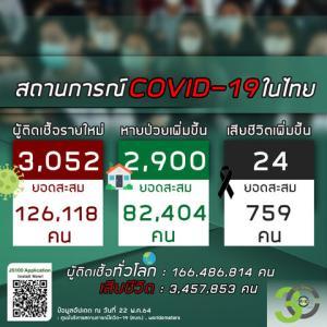 【世界の遊び場;総括】2021年05月22日 タイ及びアジア周辺諸国の新型コロナウイルス感染者状況