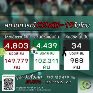 【世界の遊び場;総括】2021年05月29日 タイ及びアジア周辺諸国の新型コロナウイルス感染者状況