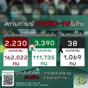 【世界の遊び場;総括】2021年06月01日 タイ及びアジア周辺諸国の新型コロナウイルス感染者状況