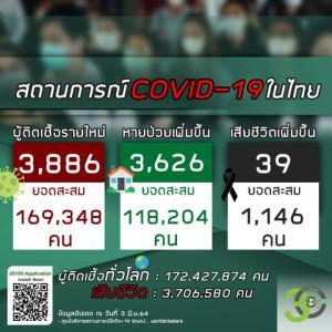 【世界の遊び場;総括】2021年06月03日 タイ及びアジア周辺諸国の新型コロナウイルス感染者状況
