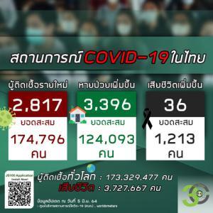 【世界の遊び場;総括】2021年06月05日 タイ及びアジア周辺諸国の新型コロナウイルス感染者状況