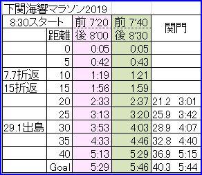 下関海響マラソン2019ペース