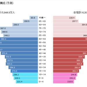 2020年人口動態調査に見る、少子高齢化・人口減少社会:日本の人口1億2427万1318人