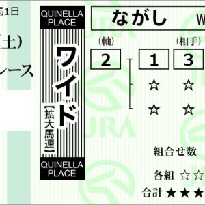★公開~購入馬券!★人気薄2番シゲルクロカジキに期待!★福島5R完結予想