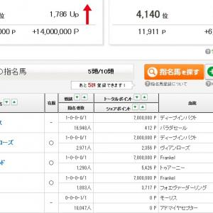 ★私のPOG指名馬!★モンファボリは函館2歳Sの有力馬!★2020年POG指名馬一覧