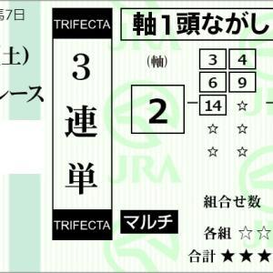 ★公開~購入馬券!★2番ミスズグランドオー本命も何かに差される!★阪神5R完結予想