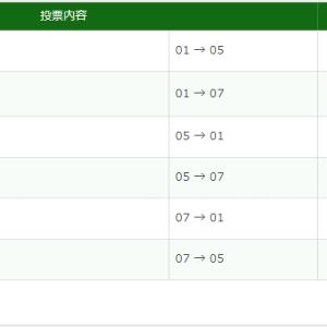 2020皐月賞_コントレイル無敗4連勝で制覇
