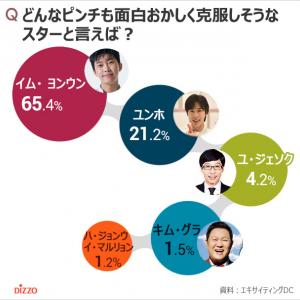 ユノが2位!…ピンチも面白おかしく克服しそうな韓国スター1位は?