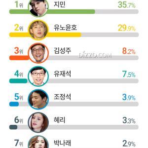(記事)この頃職業満足度最高をとっていそうなスター2位ユノ・ユンホ… 1位は?