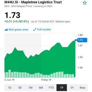 STI指数へ組み入れへ  Mapletree logistics Trust