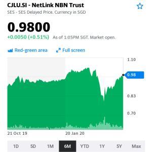 Netlink NBN Trust コロナ安をリセット⤴️⤴️