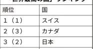 世界最高の国ランキングトップレベルの日本。しかし、当の日本人はちっとも幸せではないパラドックス