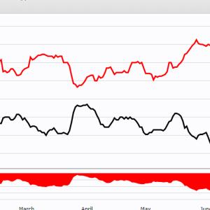 アメリカ大統領選挙と中国の株価推移