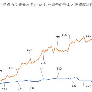 2021年6月末時点の株式資産の推移