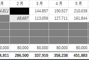 副業所得の状況 2019年5月