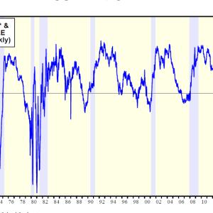 S&P500は最高値なるもイールドカーブは逆転している