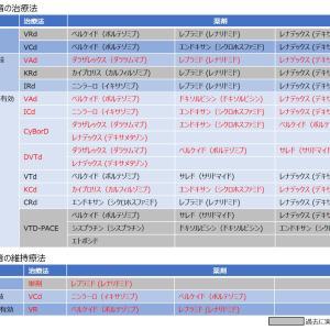 NCCNガイドライン2021Ver.7推奨治療法