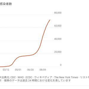 日本の感染者数  72,726 人 (9/9/2020) と 推移