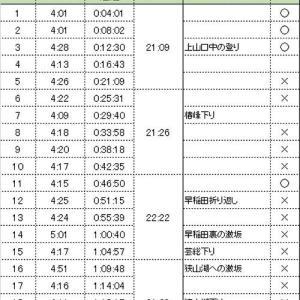 所沢シティマラソン詳報1