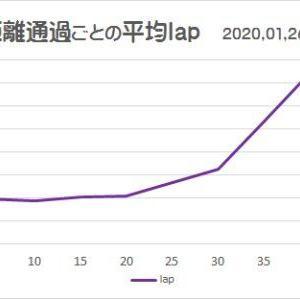2020勝田マラソン報告 <その3>