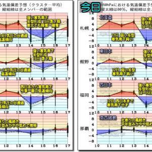 日本海側広範囲 太平洋側局地的に大気の状態不安定!向こう一週間の天気と気温傾向(191111)