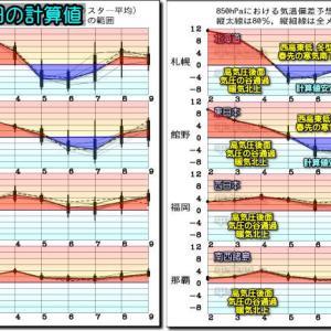 東~北日本は晴天 高温継続。天気は西から下り坂!(200503)