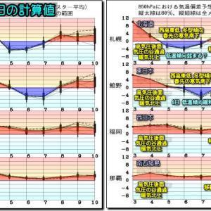 南岸の雨回 復へ、日本海側 夕方から下り坂!明日以降 気温低下?(200504)
