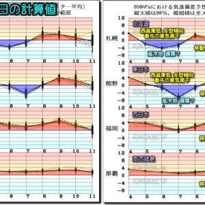 北日本は乾いた晴天拡大、西~東日本は大気の状態不安定!(200505)