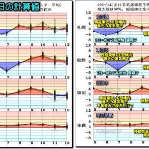 寒気を伴う上空の気圧の谷通過。大気不安定 各地で雷雨?(200506)