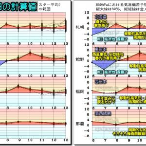 天気回復 カラッとした晴天。明日にかけて寒暖差大!!(200507)