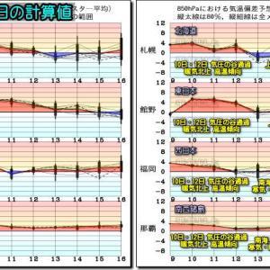 晴れ間も出るけど?強風・高波・大気の状態不安定!(200510)