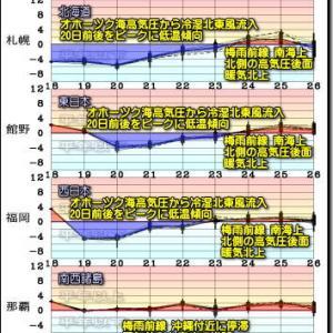 太平洋側中心の大雨のち日本海側中心の雷雨!雨の後は低温傾向(200519)