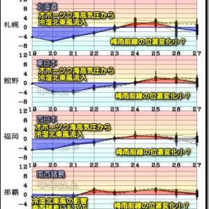 関東甲信~東北中心 大気の不安定な状態継続!梅雨寒?続く(200520)