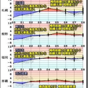 東~北日本中心 まるで梅雨空?低温継続! この先の空模様は?(200521)