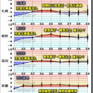 梅雨寒のような空模様と気温 徐々に解消。向こう一週間の空模様は?(200522)