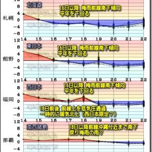 梅雨前線南下。晴天域拡大も九州南部は大雨!北日本は大気の状態不安定へ(200615)