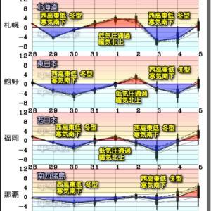 寒気のピーク前に冬型の気圧配置 完成。次の冬型で北日本に冬 到来!(201029)
